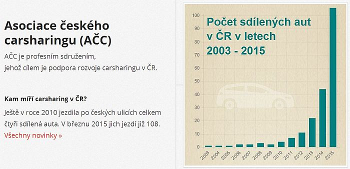 Asociace českého carsharingu