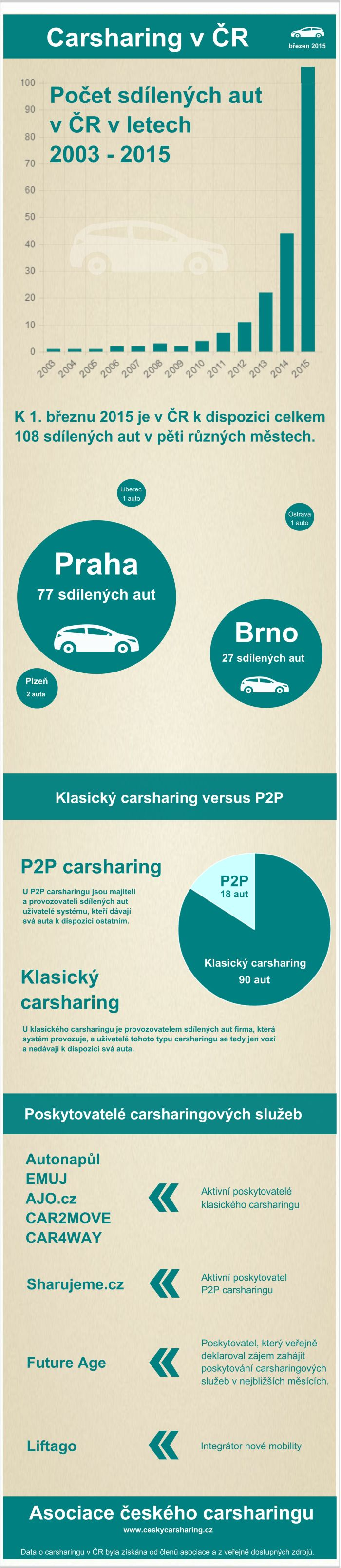 Carsharing v ČR infografika